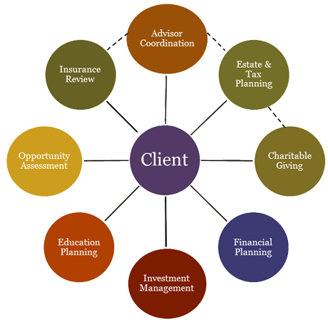 About | Integrated Wealth Management | Financial Planner ...