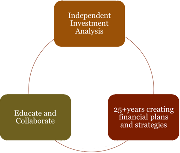 Investment Analysis, Education and Collaboration, Financial Plans and Strategies